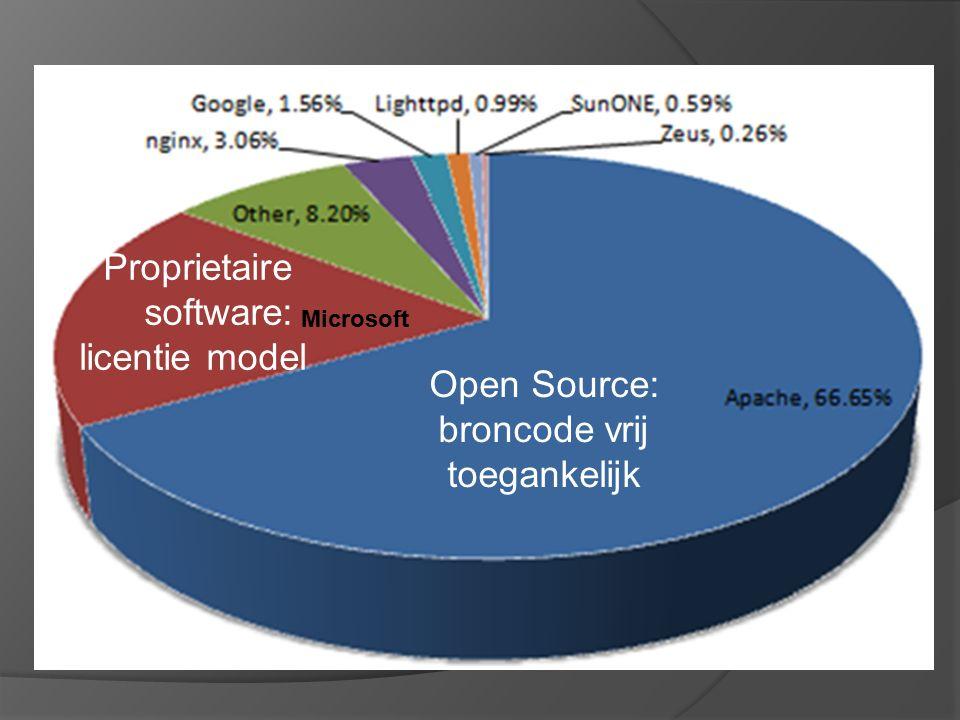 Open Source: broncode vrij toegankelijk Proprietaire software: licentie model Microsoft