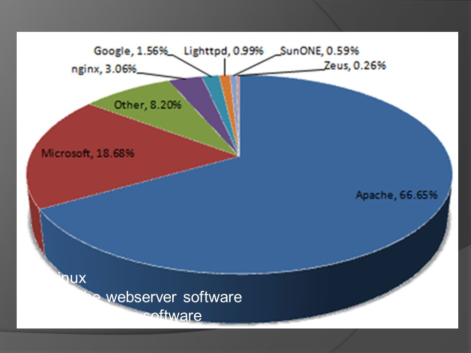  Linux  Apache webserver software  Open source software
