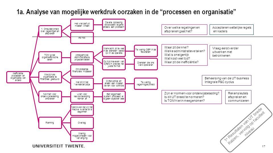 """1a. Analyse van mogelijke werkdruk oorzaken in de """"processen en organisatie"""" Inefficiënte processen en organisatie van arbeid 1. Onduidelijkheid over"""