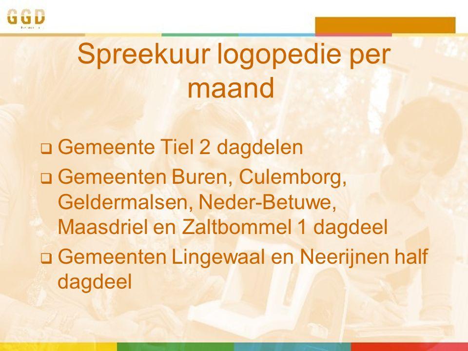 Spreekuur logopedie per maand  Gemeente Tiel 2 dagdelen  Gemeenten Buren, Culemborg, Geldermalsen, Neder-Betuwe, Maasdriel en Zaltbommel 1 dagdeel  Gemeenten Lingewaal en Neerijnen half dagdeel