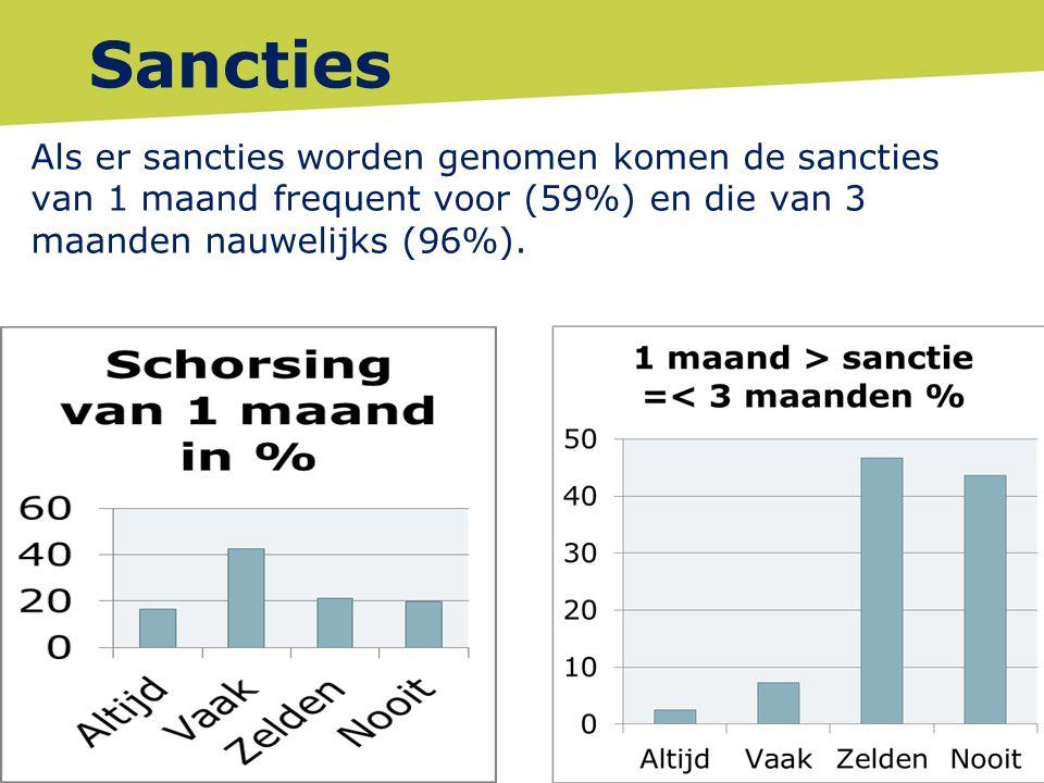 Sancties Als er sancties worden genomen komen de sancties van 1 maand frequent voor (59%) en die van 3 maanden nauwelijks (96%).