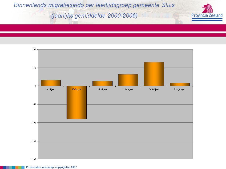 zaterdag 18 juni 2016 Binnenlands migratiesaldo per leeftijdsgroep gemeente Sluis (jaarlijks gemiddelde 2000-2006) Presentatie onderwerp, copyright (c) 2007