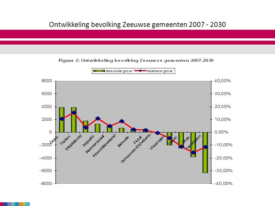 zaterdag 18 juni 2016 Ontwikkeling bevolking Zeeuwse gemeenten 2007 - 2030