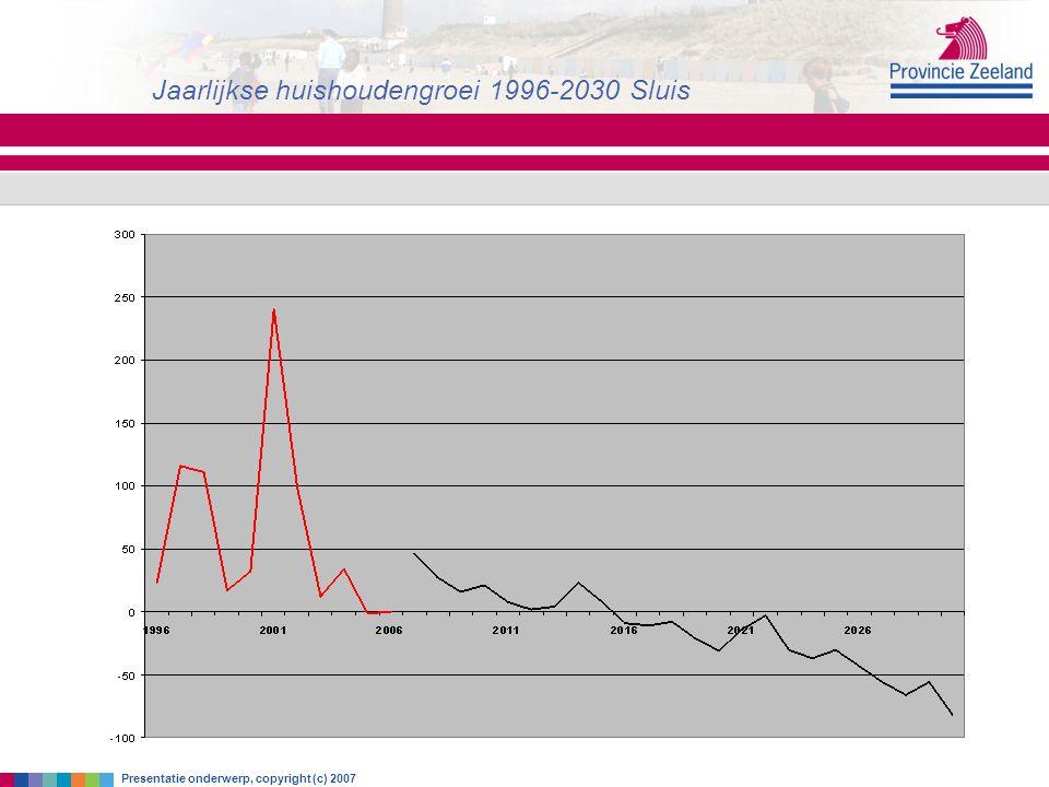 zaterdag 18 juni 2016 Jaarlijkse huishoudengroei 1996-2030 Sluis Presentatie onderwerp, copyright (c) 2007