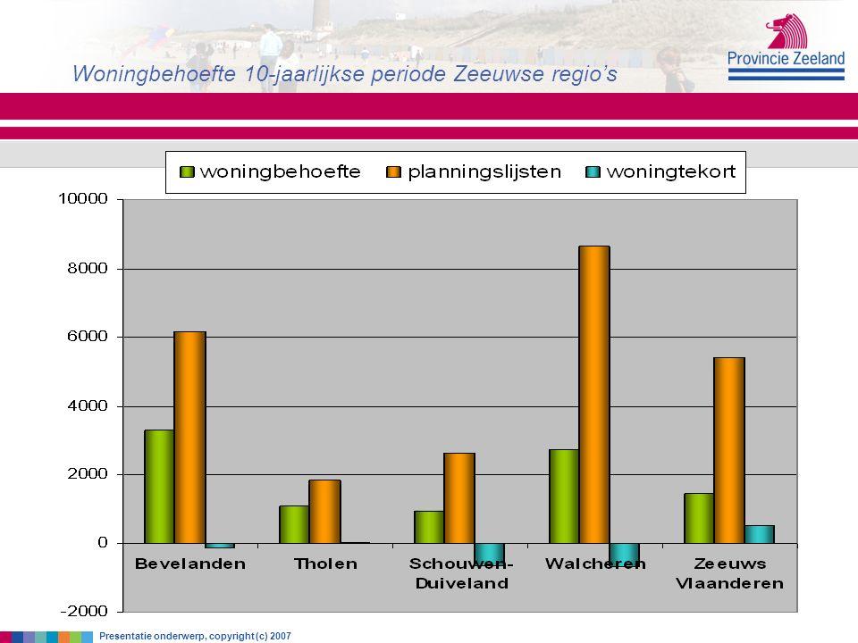 zaterdag 18 juni 2016 Woningbehoefte 10-jaarlijkse periode Zeeuwse regio's Presentatie onderwerp, copyright (c) 2007