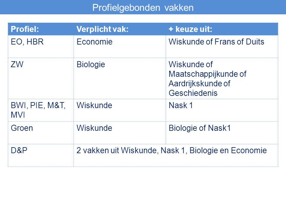 Profielgebonden vakken Profiel:Verplicht vak:+ keuze uit: EO, HBREconomieWiskunde of Frans of Duits ZWBiologieWiskunde of Maatschappijkunde of Aardrijkskunde of Geschiedenis BWI, PIE, M&T, MVI WiskundeNask 1 GroenWiskundeBiologie of Nask1 D&P2 vakken uit Wiskunde, Nask 1, Biologie en Economie