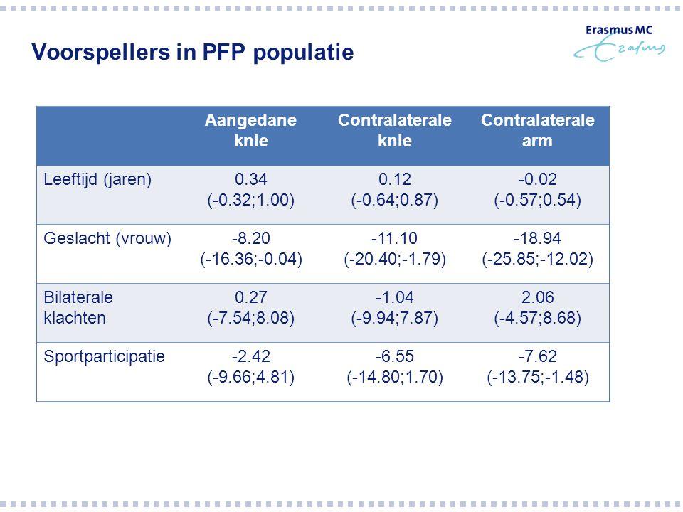 Voorspellers in PFP populatie Aangedane knie Contralaterale knie Contralaterale arm Leeftijd (jaren)0.34 (-0.32;1.00) 0.12 (-0.64;0.87) -0.02 (-0.57;0.54) Geslacht (vrouw)-8.20 (-16.36;-0.04) -11.10 (-20.40;-1.79) -18.94 (-25.85;-12.02) Bilaterale klachten 0.27 (-7.54;8.08) -1.04 (-9.94;7.87) 2.06 (-4.57;8.68) Sportparticipatie-2.42 (-9.66;4.81) -6.55 (-14.80;1.70) -7.62 (-13.75;-1.48)