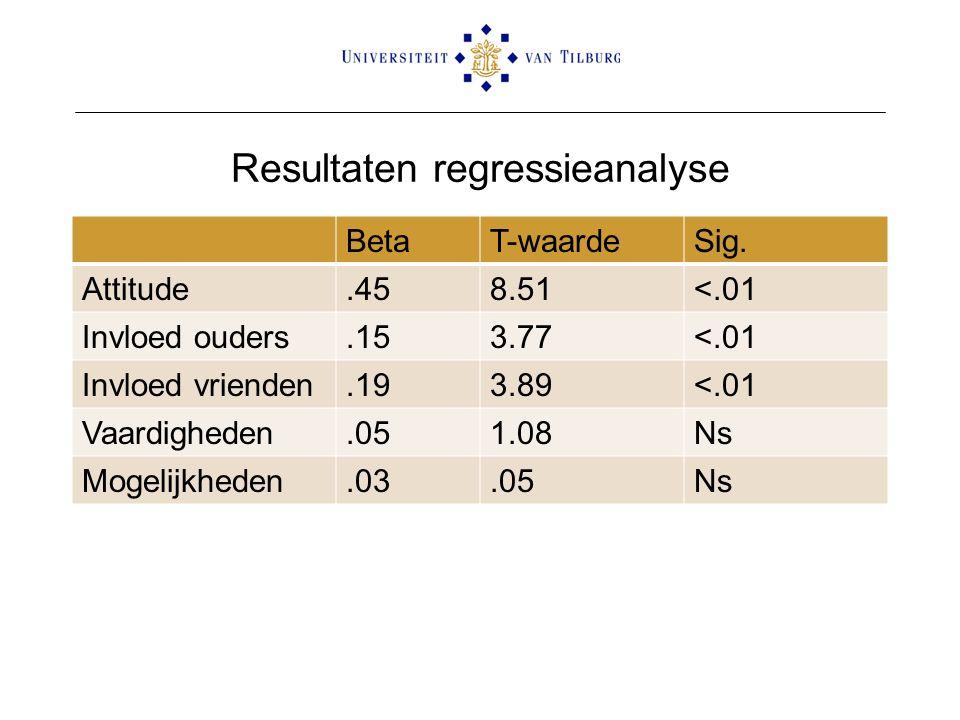 Resultaten regressieanalyse BetaT-waardeSig.