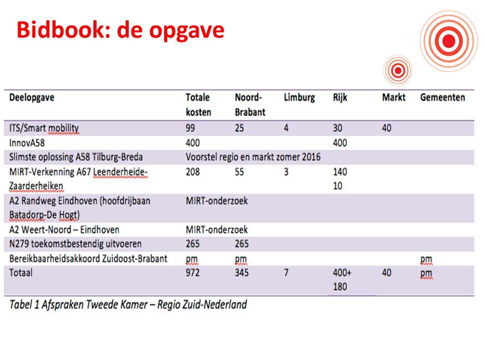 Programma Bereikbaarheid Zuid-Nederland Bidbook: de opgave