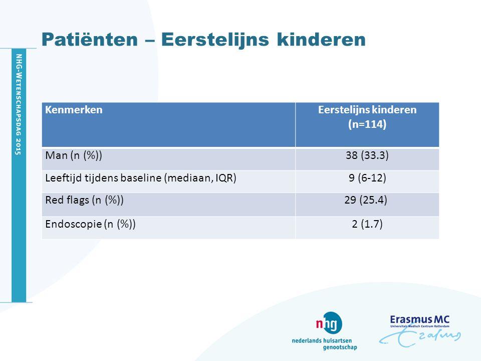 Patiënten – Eerstelijns kinderen KenmerkenEerstelijns kinderen (n=114) Man (n (%))38 (33.3) Leeftijd tijdens baseline (mediaan, IQR)9 (6-12) Red flags (n (%))29 (25.4) Endoscopie (n (%))2 (1.7)
