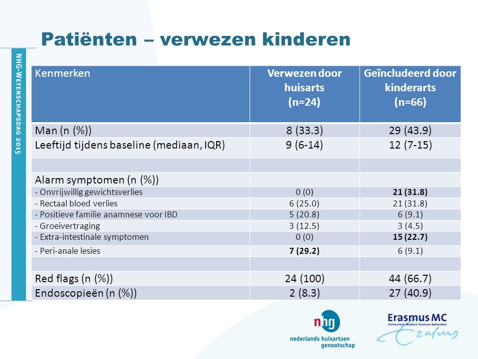 Patiënten – verwezen kinderen KenmerkenVerwezen door huisarts (n=24) Geïncludeerd door kinderarts (n=66) Man (n (%))8 (33.3)29 (43.9) Leeftijd tijdens baseline (mediaan, IQR)9 (6-14)12 (7-15) Alarm symptomen (n (%)) - Onvrijwillig gewichtsverlies0 (0)21 (31.8) - Rectaal bloed verlies6 (25.0)21 (31.8) - Positieve familie anamnese voor IBD5 (20.8)6 (9.1) - Groeivertraging3 (12.5)3 (4.5) - Extra-intestinale symptomen0 (0)15 (22.7) - Peri-anale lesies7 (29.2)6 (9.1) Red flags (n (%))24 (100)44 (66.7) Endoscopieën (n (%))2 (8.3)27 (40.9)