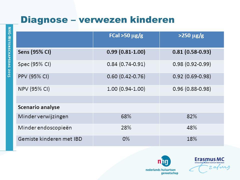 Diagnose – verwezen kinderen FCal >50  g/g>250  g/g Sens (95% CI)0.99 (0.81-1.00)0.81 (0.58-0.93) Spec (95% CI)0.84 (0.74-0.91)0.98 (0.92-0.99) PPV (95% CI)0.60 (0.42-0.76)0.92 (0.69-0.98) NPV (95% CI)1.00 (0.94-1.00)0.96 (0.88-0.98) Scenario analyse Minder verwijzingen68%82% Minder endoscopieën28%48% Gemiste kinderen met IBD0%18%