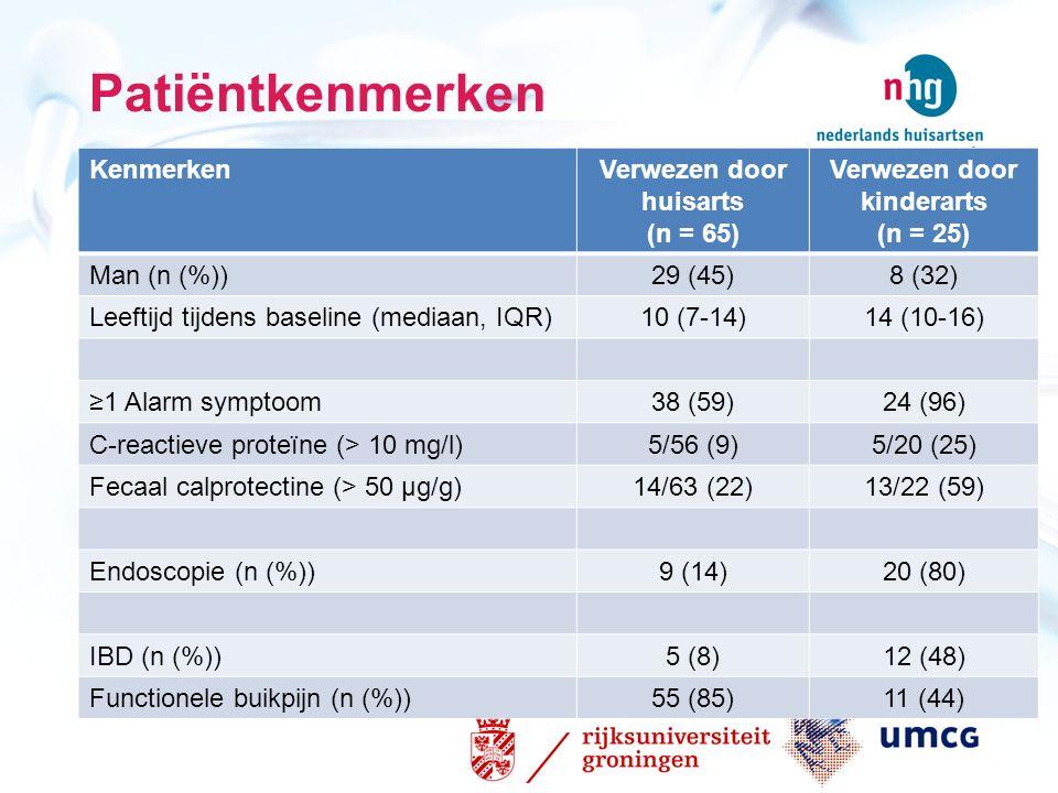 Patiëntkenmerken KenmerkenVerwezen door huisarts (n = 65) Verwezen door kinderarts (n = 25) Man (n (%))29 (45)8 (32) Leeftijd tijdens baseline (mediaa