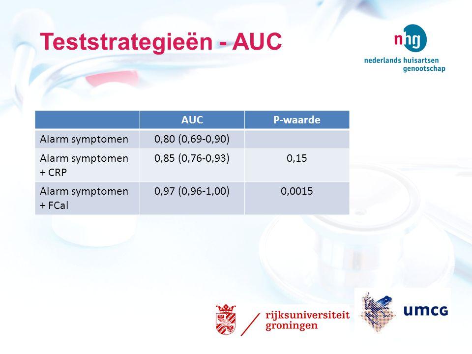 Teststrategieën - AUC AUCP-waarde Alarm symptomen0,80 (0,69-0,90) Alarm symptomen + CRP 0,85 (0,76-0,93)0,15 Alarm symptomen + FCal 0,97 (0,96-1,00)0,