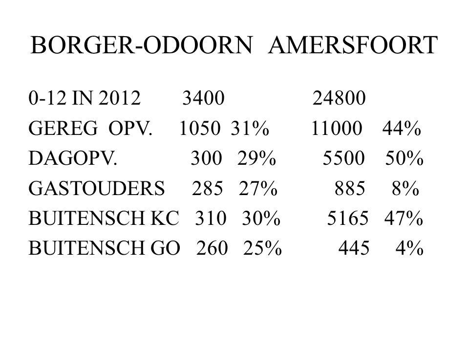 BORGER-ODOORN AMERSFOORT 0-12 IN 2012 3400 24800 GEREG OPV. 1050 31% 11000 44% DAGOPV. 300 29% 5500 50% GASTOUDERS 285 27% 885 8% BUITENSCH KC 310 30%