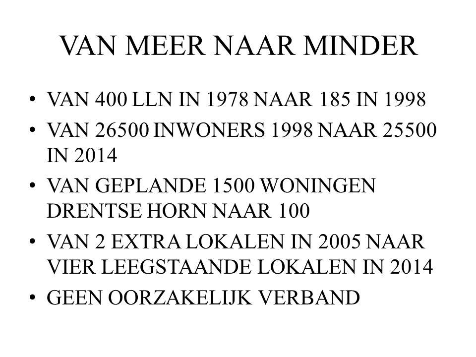 VAN MEER NAAR MINDER VAN 400 LLN IN 1978 NAAR 185 IN 1998 VAN 26500 INWONERS 1998 NAAR 25500 IN 2014 VAN GEPLANDE 1500 WONINGEN DRENTSE HORN NAAR 100