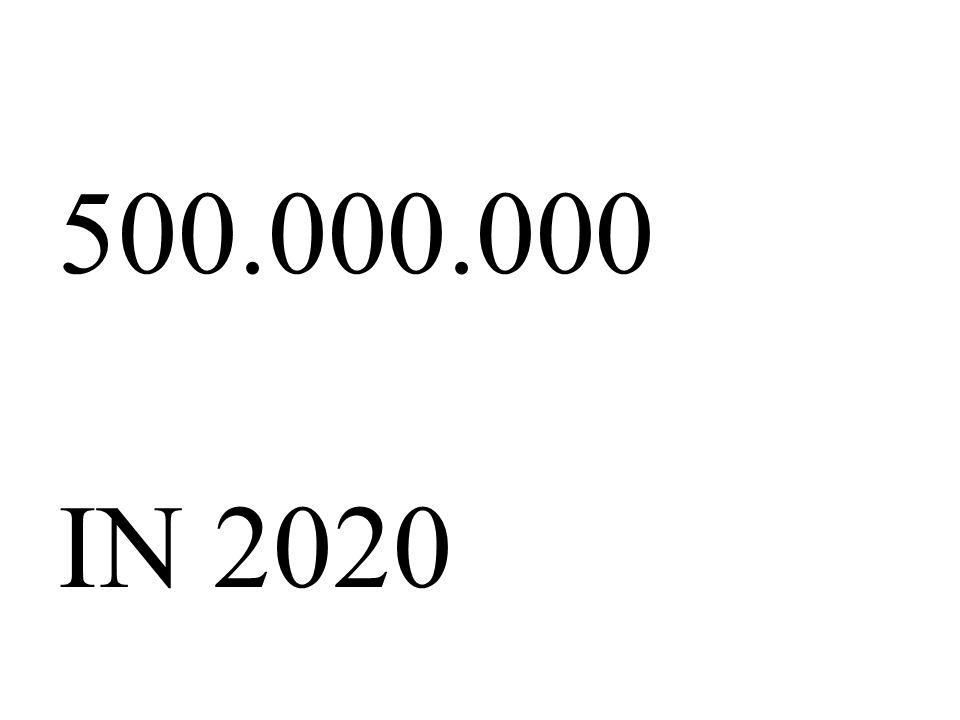500.000.000 IN 2020