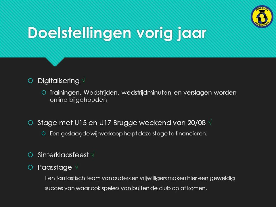 Doelstellingen vorig jaar  Digitalisering √  Trainingen, Wedstrijden, wedstrijdminuten en verslagen worden online bijgehouden  Stage met U15 en U17 Brugge weekend van 20/08 √  Een geslaagde wijnverkoop helpt deze stage te financieren.
