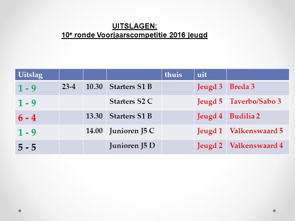 Uitslagthuisuit 1 - 9 23-410.30Starters S1 BJeugd 3Breda 3 1 - 9 Starters S2 CJeugd 5Taverbo/Sabo 3 6 - 4 13.30Starters S1 BJeugd 4Budilia 2 1 - 9 14.00Junioren J5 CJeugd 1Valkenswaard 5 5 - 5 Junioren J5 DJeugd 2Valkenswaard 4 UITSLAGEN: 10 e ronde Voorjaarscompetitie 2016 jeugd