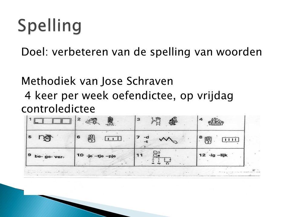 Doel: verbeteren van de spelling van woorden Methodiek van Jose Schraven 4 keer per week oefendictee, op vrijdag controledictee
