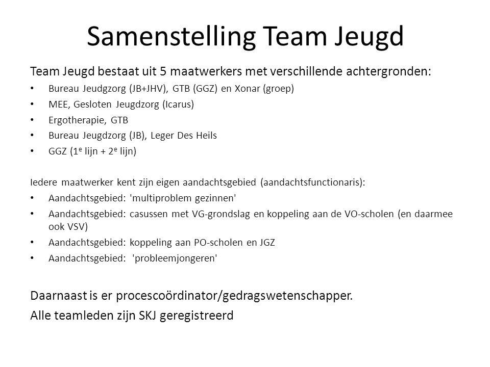 Samenstelling Team Jeugd Team Jeugd bestaat uit 5 maatwerkers met verschillende achtergronden: Bureau Jeudgzorg (JB+JHV), GTB (GGZ) en Xonar (groep) MEE, Gesloten Jeugdzorg (Icarus) Ergotherapie, GTB Bureau Jeugdzorg (JB), Leger Des Heils GGZ (1 e lijn + 2 e lijn) Iedere maatwerker kent zijn eigen aandachtsgebied (aandachtsfunctionaris): Aandachtsgebied: multiproblem gezinnen Aandachtsgebied: casussen met VG-grondslag en koppeling aan de VO-scholen (en daarmee ook VSV) Aandachtsgebied: koppeling aan PO-scholen en JGZ Aandachtsgebied: probleemjongeren Daarnaast is er procescoördinator/gedragswetenschapper.