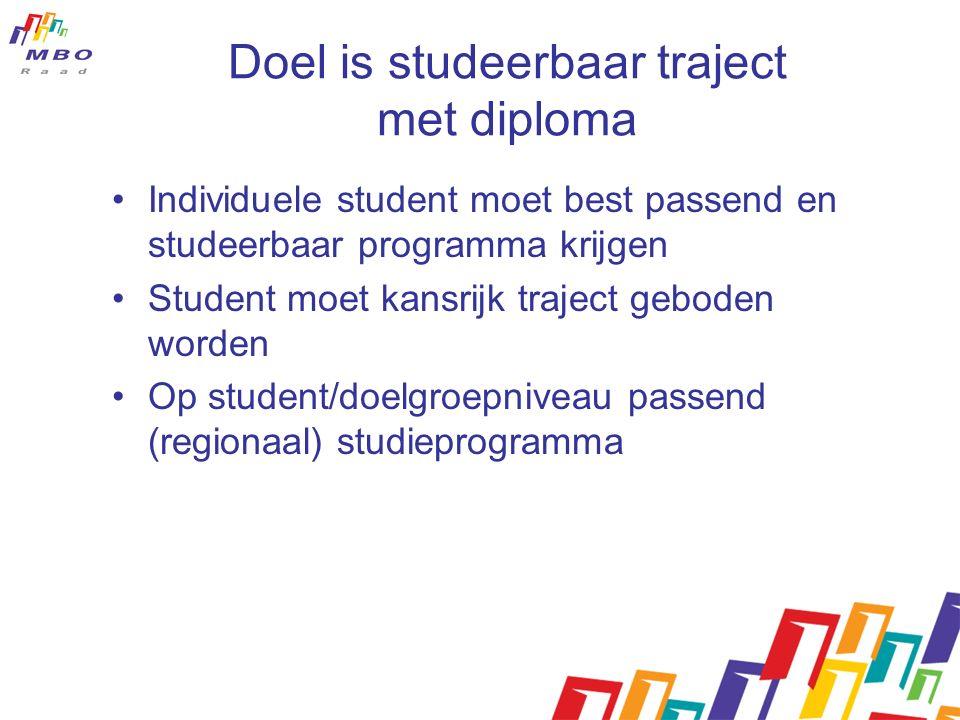 Doel is studeerbaar traject met diploma Individuele student moet best passend en studeerbaar programma krijgen Student moet kansrijk traject geboden w