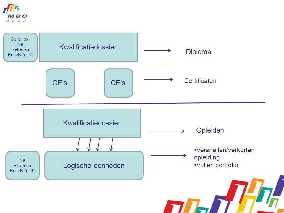 Kwalificatiedossier CE's Diploma Certificaten Kwalificatiedossier Logische eenheden Opleiden Versnellen/verkorten opleiding Vullen portfolio Ne Rekenen Engels (n.
