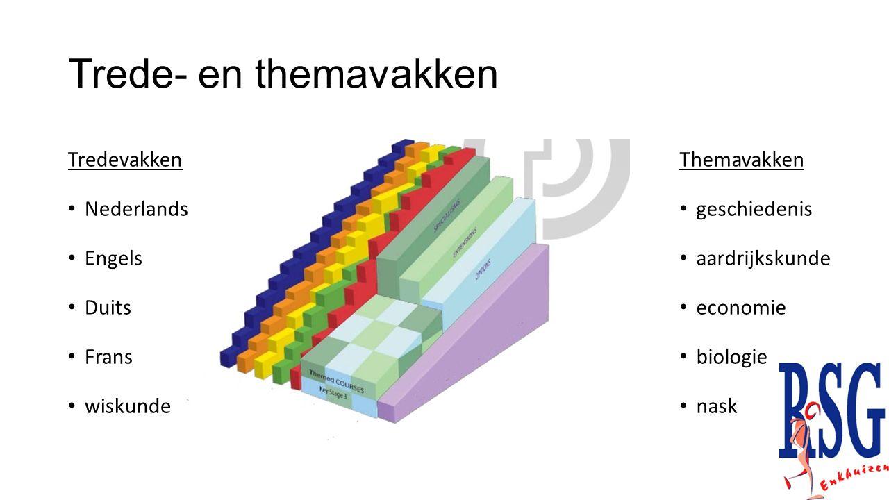 Trede- en themavakken Tredevakken Nederlands Engels Duits Frans wiskunde Themavakken geschiedenis aardrijkskunde economie biologie nask