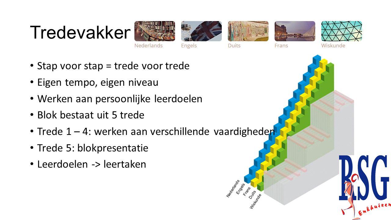 Tredevakken Stap voor stap = trede voor trede Eigen tempo, eigen niveau Werken aan persoonlijke leerdoelen Blok bestaat uit 5 trede Trede 1 – 4: werke
