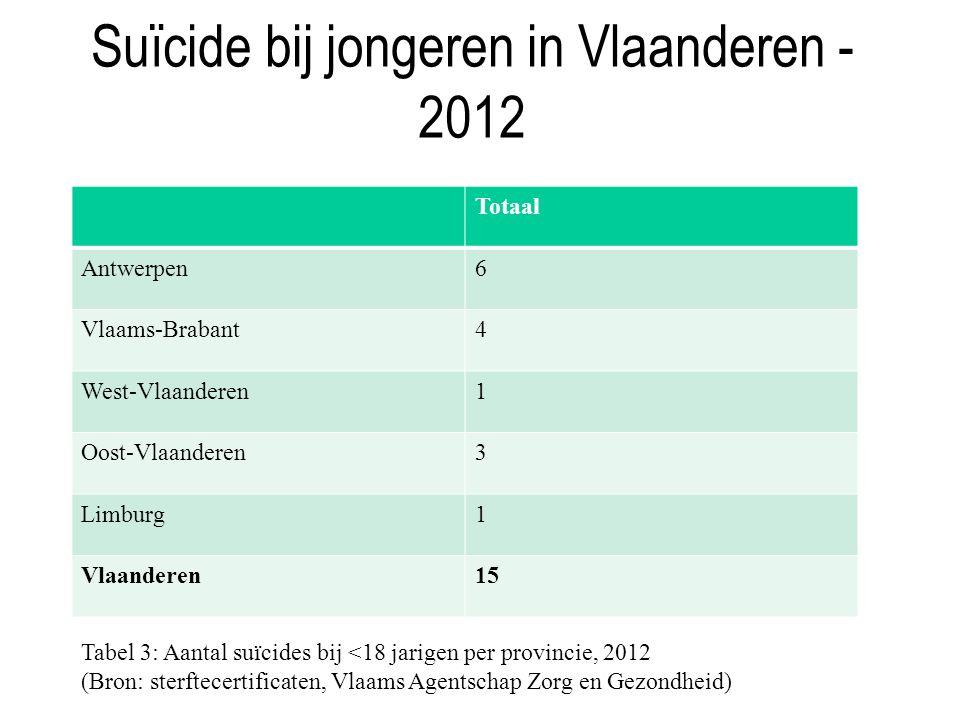Suïcide bij jongeren in Vlaanderen - 2012 Totaal Antwerpen6 Vlaams-Brabant4 West-Vlaanderen1 Oost-Vlaanderen3 Limburg1 Vlaanderen15 Tabel 3: Aantal suïcides bij <18 jarigen per provincie, 2012 (Bron: sterftecertificaten, Vlaams Agentschap Zorg en Gezondheid)