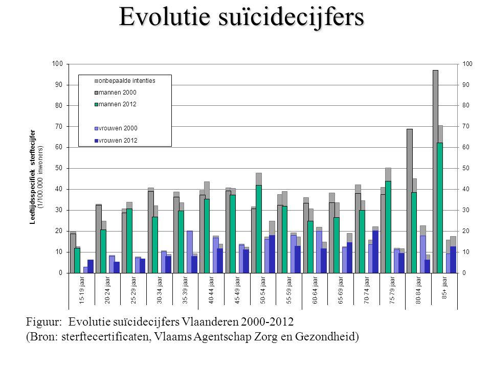 Evolutie suïcidecijfers Figuur: Evolutie suïcidecijfers Vlaanderen 2000-2012 (Bron: sterftecertificaten, Vlaams Agentschap Zorg en Gezondheid)