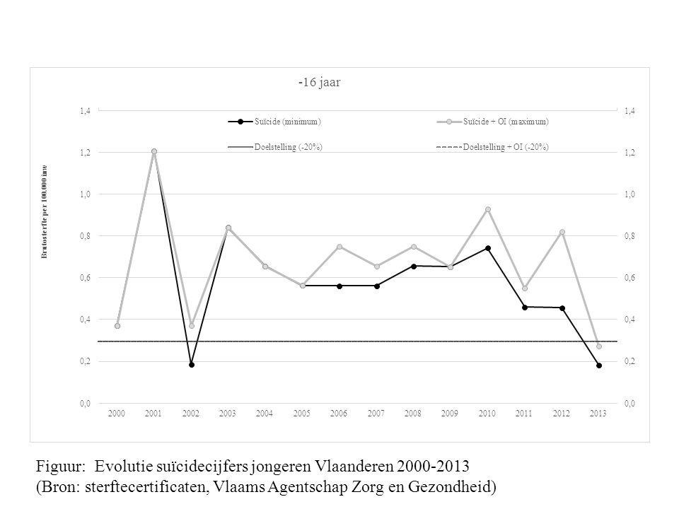 Figuur: Evolutie suïcidecijfers jongeren Vlaanderen 2000-2013 (Bron: sterftecertificaten, Vlaams Agentschap Zorg en Gezondheid)
