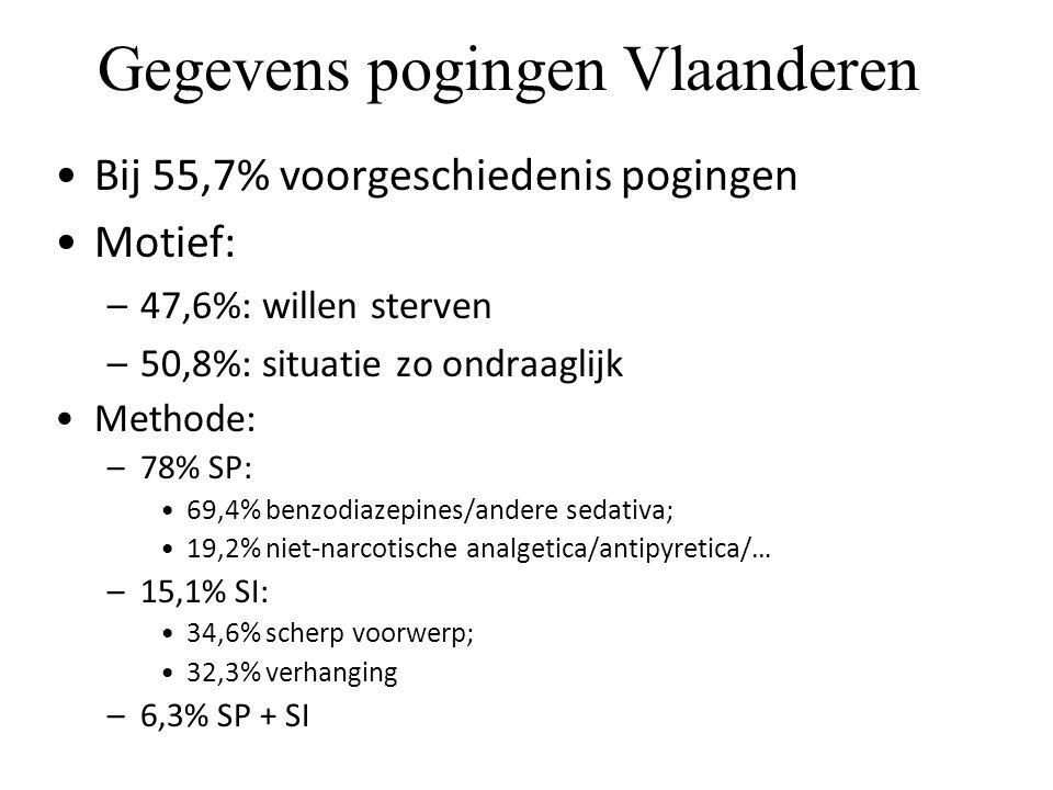 Gegevens pogingen Vlaanderen Bij 55,7% voorgeschiedenis pogingen Motief: –47,6%: willen sterven –50,8%: situatie zo ondraaglijk Methode: –78% SP: 69,4% benzodiazepines/andere sedativa; 19,2% niet-narcotische analgetica/antipyretica/… –15,1% SI: 34,6% scherp voorwerp; 32,3% verhanging –6,3% SP + SI Bron: Eenheid voor Zelfmoordonderzoek-UGent