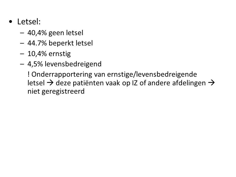 Letsel: –40,4% geen letsel –44.7% beperkt letsel –10,4% ernstig –4,5% levensbedreigend .
