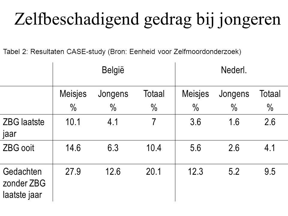 Zelfbeschadigend gedrag bij jongeren BelgiëNederl.