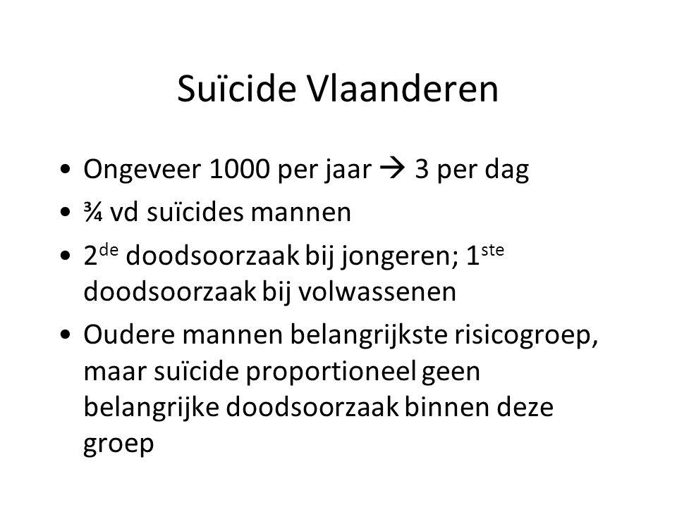 Suïcide Vlaanderen Ongeveer 1000 per jaar  3 per dag ¾ vd suïcides mannen 2 de doodsoorzaak bij jongeren; 1 ste doodsoorzaak bij volwassenen Oudere mannen belangrijkste risicogroep, maar suïcide proportioneel geen belangrijke doodsoorzaak binnen deze groepgroep gezien vaker overlijden door ziektes
