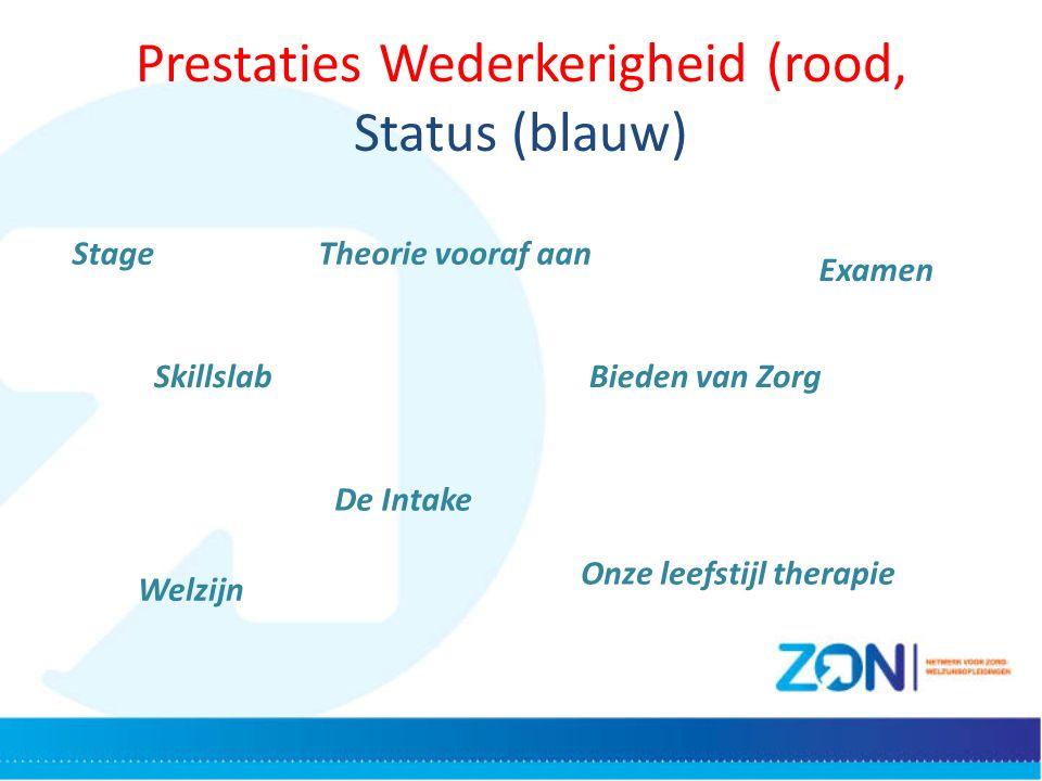 Prestaties Wederkerigheid (rood, Status (blauw) StageTheorie vooraf aan Examen SkillslabBieden van Zorg De Intake Welzijn Onze leefstijl therapie