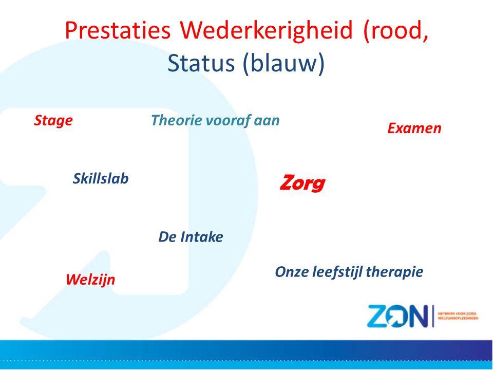 Prestaties Wederkerigheid (rood, Status (blauw) StageTheorie vooraf aan Examen Skillslab Zorg De Intake Welzijn Onze leefstijl therapie