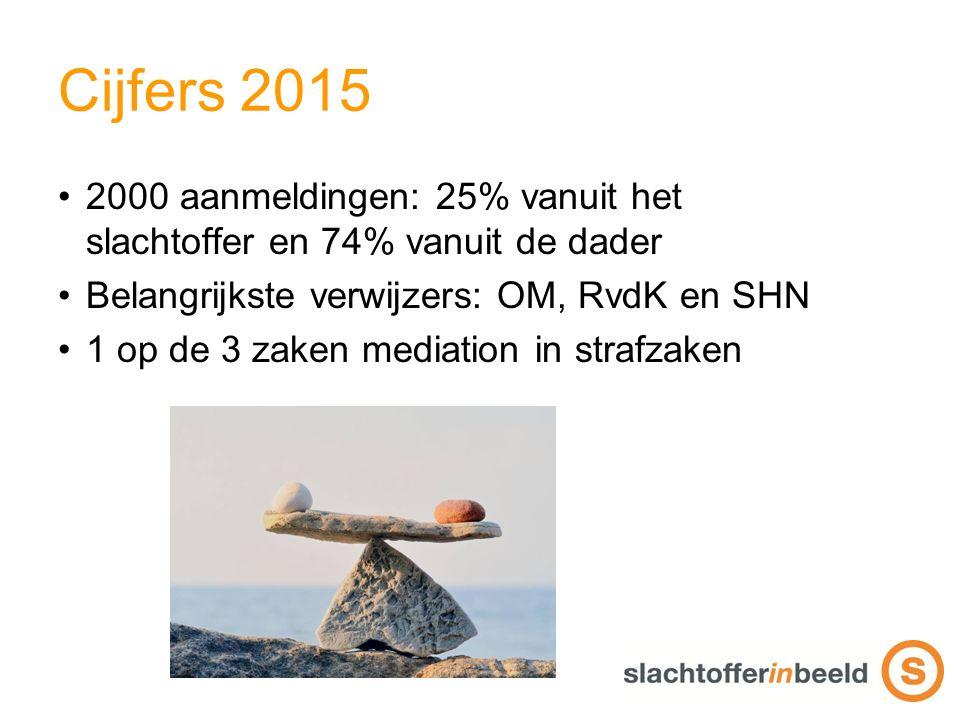Cijfers 2015 2000 aanmeldingen: 25% vanuit het slachtoffer en 74% vanuit de dader Belangrijkste verwijzers: OM, RvdK en SHN 1 op de 3 zaken mediation in strafzaken