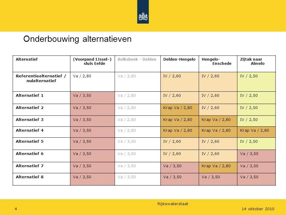 Rijkswaterstaat 414 oktober 2010 Onderbouwing alternatieven Alternatief(Voorpand IJssel–) sluis Eefde Bolksbeek - DeldenDelden-HengeloHengelo- Enschede Zijtak naar Almelo Referentiealternatief / nulalternatief Va / 2,80 IV / 2,60 IV / 2,50 Alternatief 1Va / 3,50Va / 2,80IV / 2,60 IV / 2,50 Alternatief 2Va / 3,50Va / 2,80Krap Va / 2,80IV / 2,60IV / 2,50 Alternatief 3Va / 3,50Va / 2,80Krap Va / 2,80 IV / 2,50 Alternatief 4Va / 3,50Va / 2,80Krap Va / 2,80 Alternatief 5Va / 3,50 IV / 2,60 IV / 2,50 Alternatief 6Va / 3,50 IV / 2,60 Va / 3,50 Alternatief 7Va / 3,50 Krap Va / 2,80Va / 3,50 Alternatief 8Va / 3,50