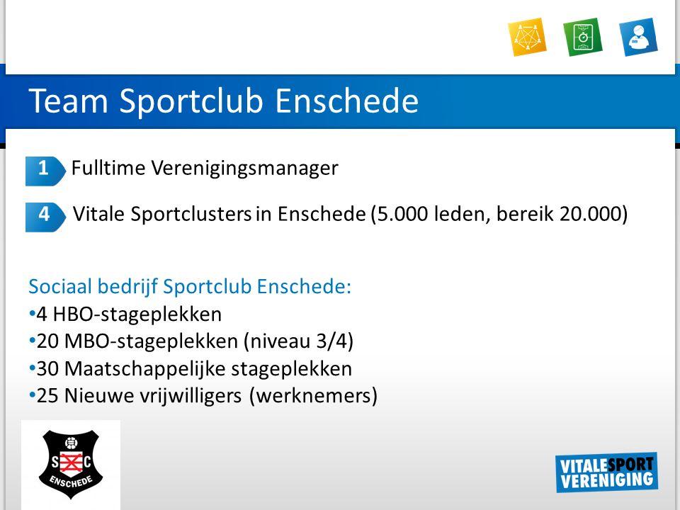 Sociaal bedrijf Sportclub Enschede: 4 HBO-stageplekken 20 MBO-stageplekken (niveau 3/4) 30 Maatschappelijke stageplekken 25 Nieuwe vrijwilligers (werknemers) Team Sportclub Enschede 1 Fulltime Verenigingsmanager 4 Vitale Sportclusters in Enschede (5.000 leden, bereik 20.000)