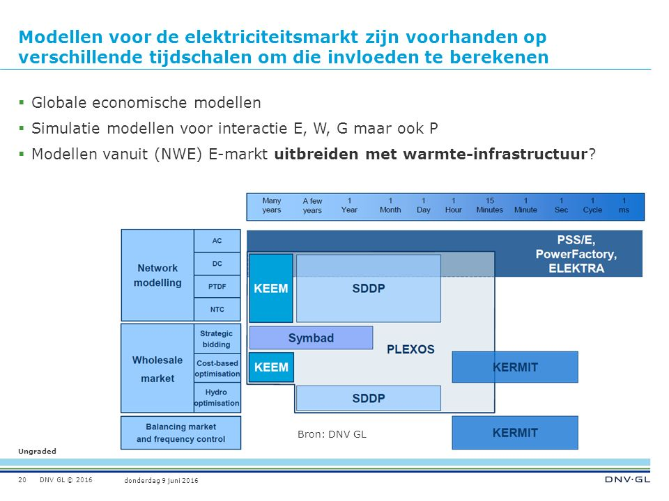 Ungraded donderdag 9 juni 2016 DNV GL © 2016 Modellen voor de elektriciteitsmarkt zijn voorhanden op verschillende tijdschalen om die invloeden te berekenen  Globale economische modellen  Simulatie modellen voor interactie E, W, G maar ook P  Modellen vanuit (NWE) E-markt uitbreiden met warmte-infrastructuur.