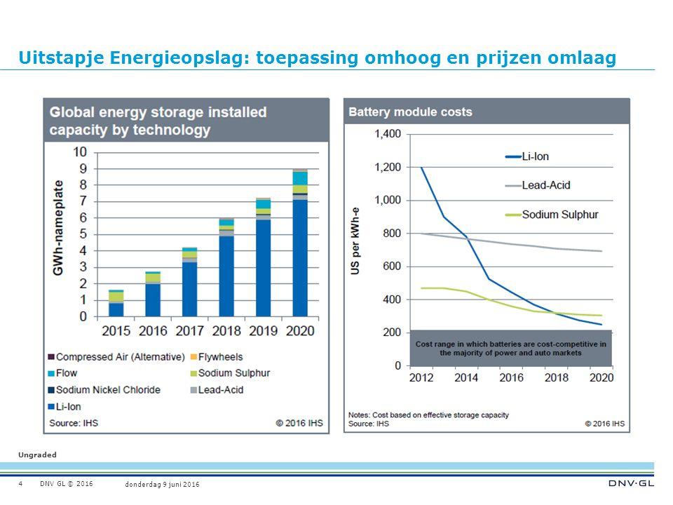 Ungraded donderdag 9 juni 2016 DNV GL © 2016 Uitstapje Energieopslag: toepassing omhoog en prijzen omlaag 4