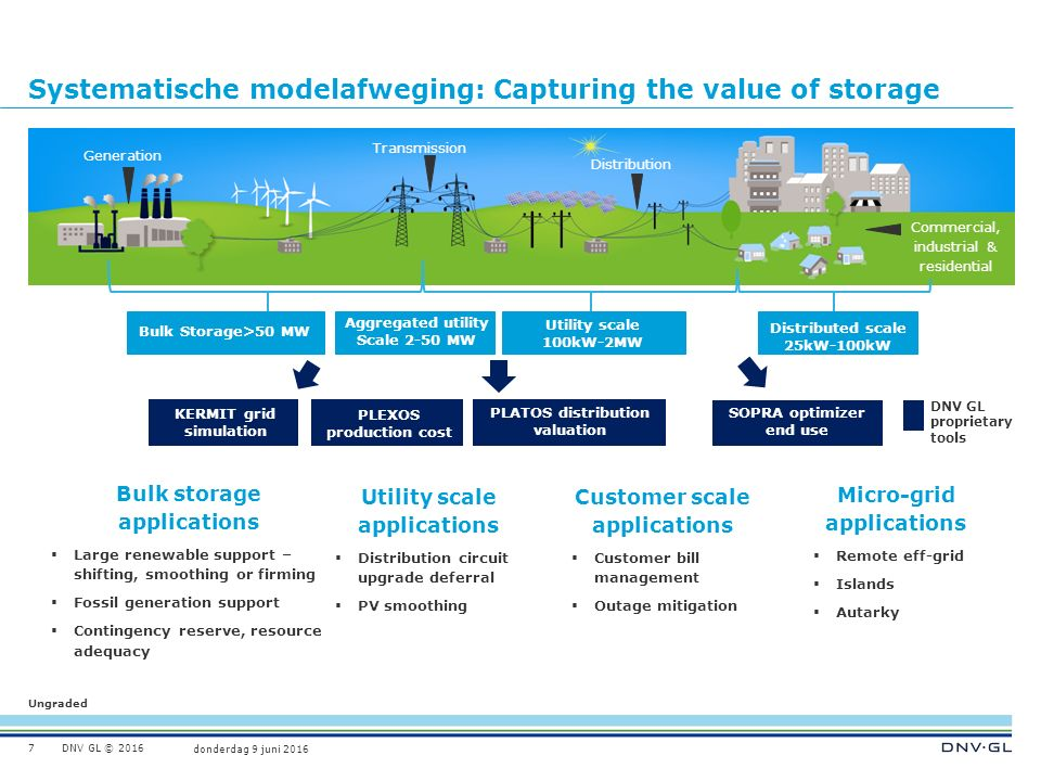 Ungraded donderdag 9 juni 2016 DNV GL © 2016 Systematische modelafweging: Capturing the value of storage 7 Bulk storage applications  Large renewable support – shifting, smoothing or firming  Fossil generation support  Contingency reserve, resource adequacy Utility scale applications  Distribution circuit upgrade deferral  PV smoothing Customer scale applications  Customer bill management  Outage mitigation DNV GL proprietary tools Bulk Storage>50 MW Utility scale 100kW-2MW Generation Transmission Distribution Commercial, industrial & residential Aggregated utility Scale 2-50 MW Distributed scale 25kW-100kW KERMIT grid simulation PLEXOS production cost PLATOS distribution valuation SOPRA optimizer end use Micro-grid applications  Remote eff-grid  Islands  Autarky