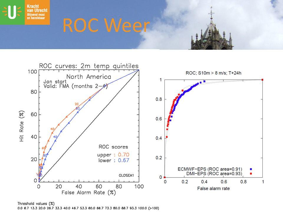 ROC Weer