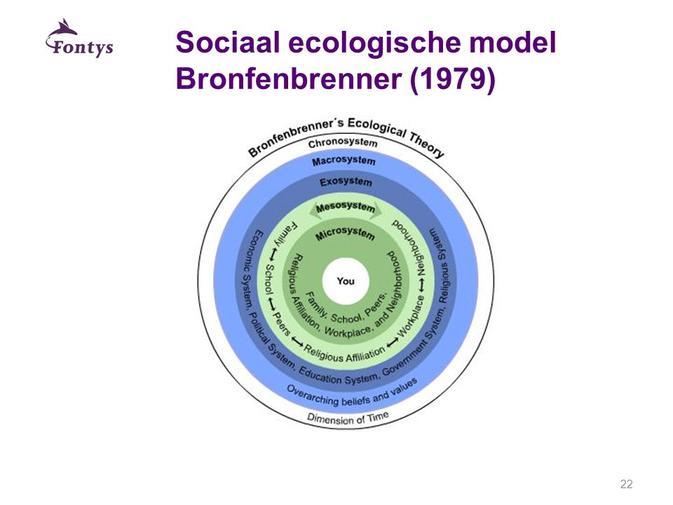 Sociaal ecologische model Bronfenbrenner (1979) 22