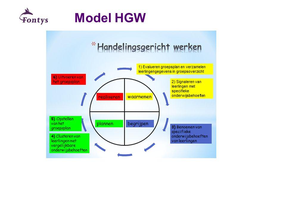 Literatuur Meersbergen,E.van en Vries, P, de (2013).Handelingsgericht werken in passend onderwijs.
