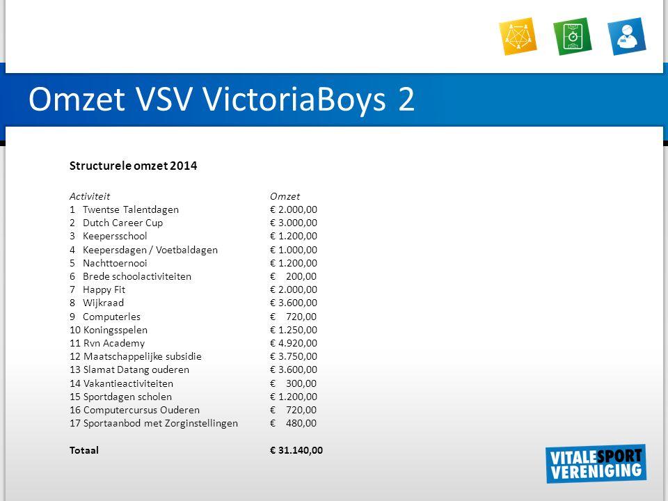 Omzet VSV VictoriaBoys 2 Structurele omzet 2014 ActiviteitOmzet 1 Twentse Talentdagen € 2.000,00 2 Dutch Career Cup € 3.000,00 3 Keepersschool € 1.200,00 4 Keepersdagen / Voetbaldagen € 1.000,00 5 Nachttoernooi € 1.200,00 6 Brede schoolactiviteiten € 200,00 7 Happy Fit € 2.000,00 8 Wijkraad € 3.600,00 9 Computerles € 720,00 10 Koningsspelen € 1.250,00 11 Rvn Academy € 4.920,00 12 Maatschappelijke subsidie € 3.750,00 13 Slamat Datang ouderen € 3.600,00 14 Vakantieactiviteiten € 300,00 15 Sportdagen scholen € 1.200,00 16 Computercursus Ouderen € 720,00 17 Sportaanbod met Zorginstellingen € 480,00 Totaal€ 31.140,00