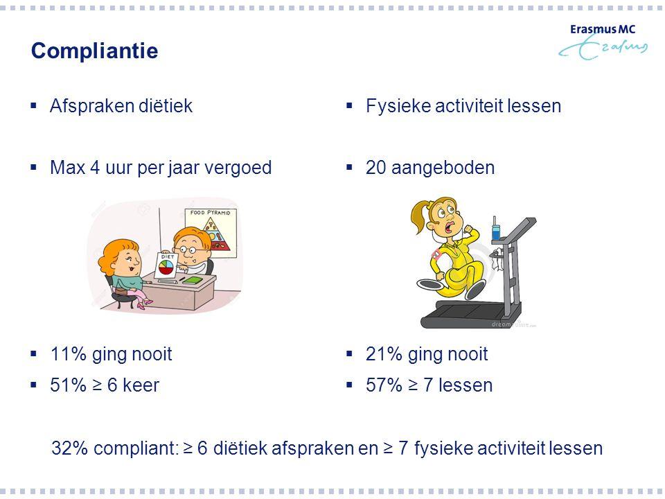 Gewichtsverandering * Significant verschil in beide uitkomstmaten † Significant verschil alleen in gewicht