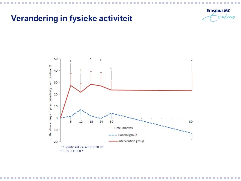 Verandering in fysieke activiteit * Significant verschil: P<0.05 † 0.05 < P < 0.1